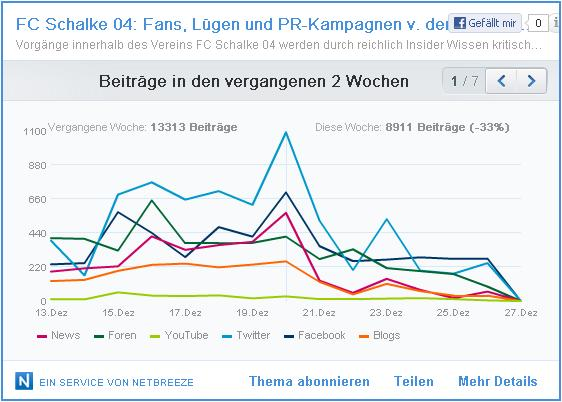 Social Media Netbreeze Analyse2 TOP Artikel FC Schalke 04 Fans, Luegen und PR-Kampagnen 13.-27.12.2012