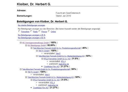 Beteiligungen von Kloiber, Dr. Herbert G.Stand Juli 2010