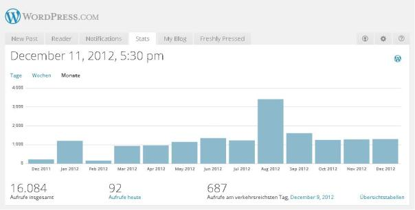 Wordpress Statistik Monate 11.12.2012