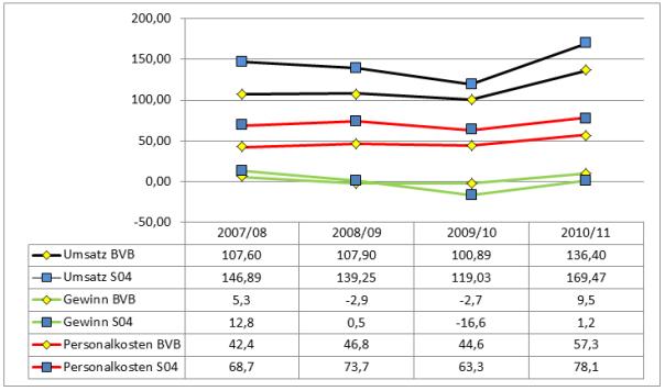 Vergleich Umsatz-Gewinn-Personalkosten der Vereine S04-BVB-FCB Zeitraum 2007/2008-2010/2011 Anmerkung der FC Schalke04 bilanziert nicht wie seine Konkurrenten pro Saison sonder pro Kalenderjahr.