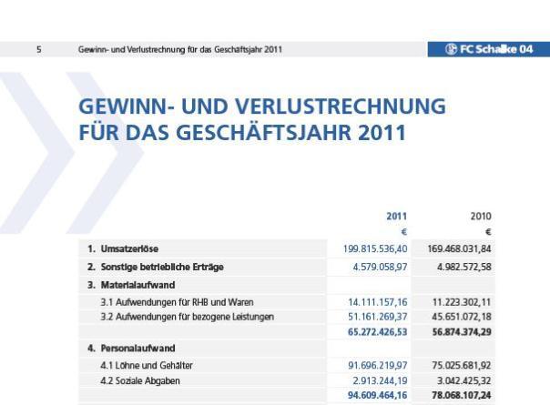 Personalkosten des FC Schalke 04 e.V. zum 31.12.2011