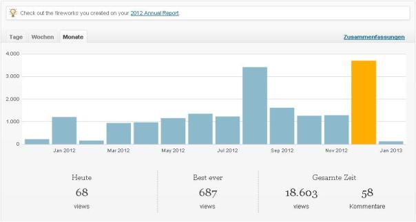 Wordpress Statistik Monate 02.01.2013
