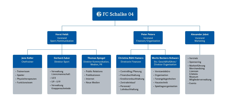 Fc Schalke 04 Konzernstruktur Derblauweisse