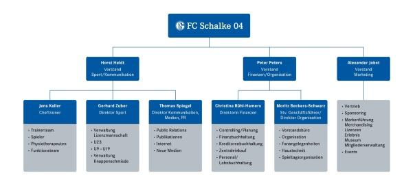 Organigramm 2013  FC Schalke 04 Führungsebene