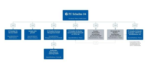 Organigramm 2013  FC Schalke 04 Konzernstruktur