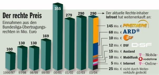 Der Rechte Preis Einnahmen aus den Bundesliga Übertragungsrechten 1996-2004 in Mio. EURO