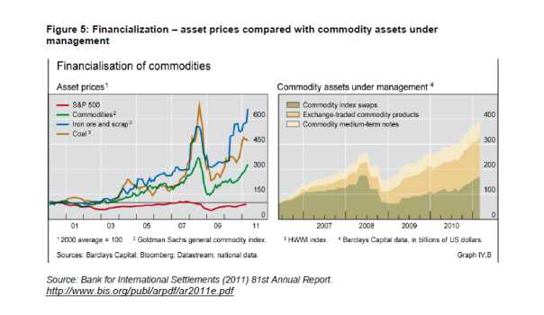 As commodity prices began to rise in the early 2000s, investment in these instruments grew from $15bn in 2003 to $200bn by mid-2008, more than a ten-fold increase.