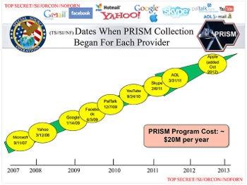 Die Washington Post zeigt Teile einer Präsentation der NSA, in denen die Unternehmen aufgeführt sind, deren Daten sie angeblich anzapft.    Bild: Washington Post