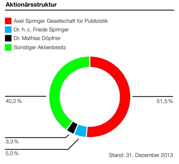 Aktionärsstruktur Axel-Springer SE http://www.axelspringer.de/dl/16944123/Geschaeftsbericht_2013.pdf