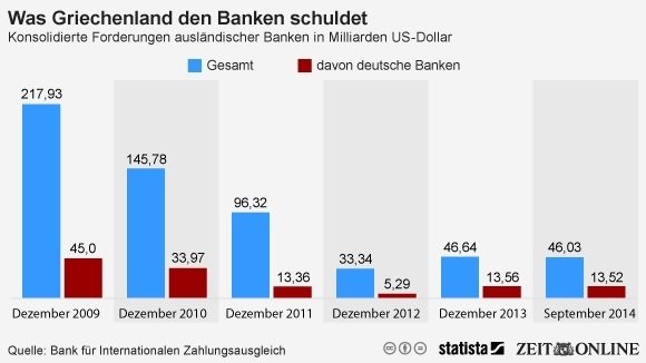 Die Bankenschulden Griechenlands