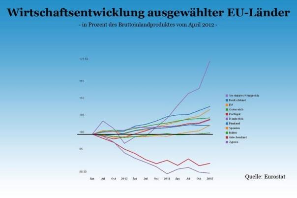 Ausgewählte EU-Länder Schuldentragfähigkeit