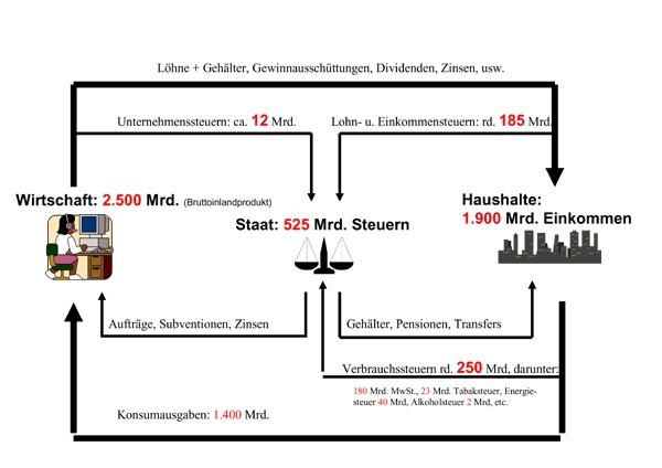 Steuern - Unsere Gemeinschaftskasse so flossen deutsche Steuern 2010, rein und raus!