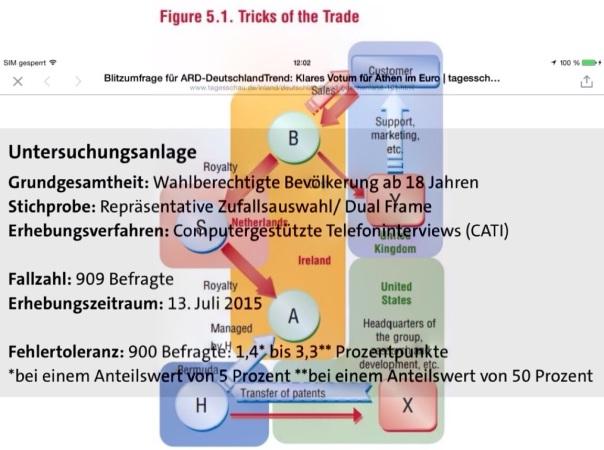 Meinungsmache! Mrd. EURO Griechenland Kredite vs. Hunderte Mrd. EURO fließen an Europas Steueroasen