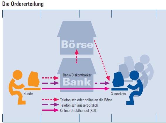 Ungefähr so stellen sich die meisten den An- und Verkauf von Aktien vor. So, oder so ähnlich erklären es uns auch die Banken. Die Realität ist aber tatsächlich eine ganz andere!