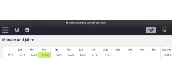 Monatsübersicht. Der März war der Hammer! Statistik vom 25.08.2015